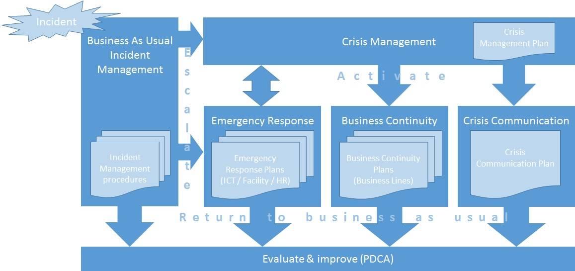 BCM documentatie structuur