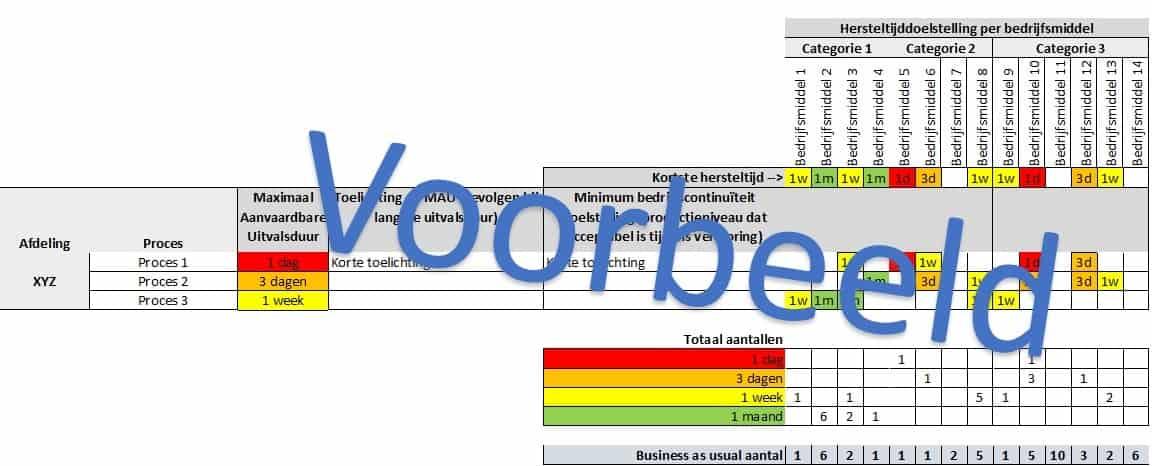 Business Impact Analyse voorbeeld